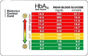 Prototypic Mean Glucose Level Normal Blood Glucose Levels