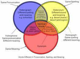 And Or Venn Diagram File Homograph Homophone Venn Diagram Png Wikimedia Commons
