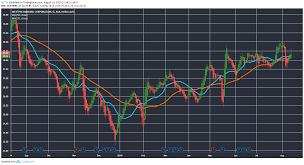 Westpac Share Price Chart Despite Court Win Westpac Share Price Could Have Limited Upside