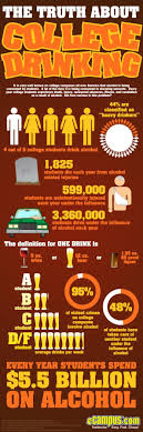 Alcohol Drinks Facts College Drinking Bulletin Board