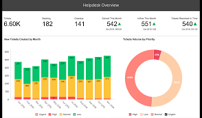yze and track key help desk metrics be empowered 1 million users 10 million reports and dashboards 1 reporting service