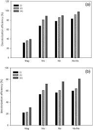 Uv Light Oxidation Effects Of Uv Light Intensity On Oxidation Efficiency Of The