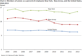 members of unions as a percent of emplo new york new