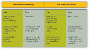 making decisions when it comes to decision making are two heads better than one