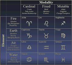 House Of Horoscopes Elements And Modes Chart
