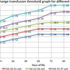 Bilirubin Chart The Graph Shows The Thresholds For Phototherapy Total