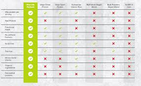 Protein Powder Comparison Chart What Vegan Protein Should You Get Advice From A 10 Year