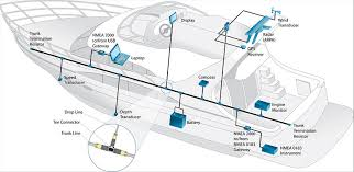 a guide to nmea acirc reg installations for yachts