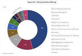 Show Me The Money A Look At Where Service Providers Are