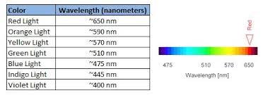 Visual Spectrum Chart The Visible Light Spectrum 1000bulbs Com Blog