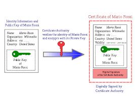 Certificate Authority Wikipedia