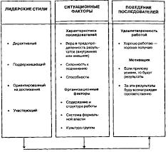 Модель лидерства путь цель Хауза и Митчелла Модель ситуационного лидерства путь цель Хауза и Митчелла