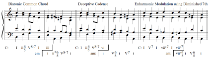 How Many Types Of Modulation Are There Music Practice