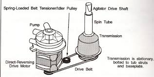 frigidaire white westinghouse washing machine help appliance aid Wiring Split A Spin one has a transmission that turns during the spinning of the washer if one part of your washer quits, split your problem in 1 2 try to turn the belt spin a split wiring