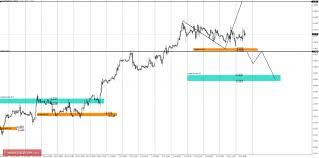 Торговые идеи по usd cad forex Дневная КЗ дневная контрольная зона Зона образованная процентной ставкой по данному инструменту на сегодняшний день