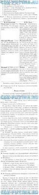 ГДЗ решебник по литературному чтению класс Бунеев Итоговая контрольная работа Н Носов Федина задача · Проверочная работа № 1 к разделу Любимые книги