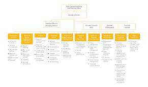 Network Rail Organisation Chart Organisational Structure
