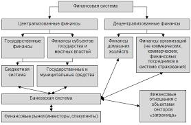 Финансы и финансовый механизм в современной России Курсовая  Рисунок 1 Финансовая система