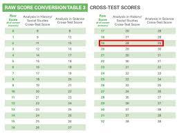 Psat To Sat Score Conversion Chart 2019