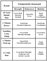 Military Fitness Test Chart Tradoc Revises Army Physical Fitness Test Article The