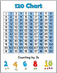 Skip Counting By 16 Chart Skip Counting Worksheets And Posters Skip Counting By 2s 5s And 10s