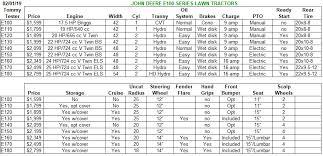 John Deere Lawn Tractor Comparison Chart John Deere E100 Series Riding Lawn Mowers The Lawn Forum