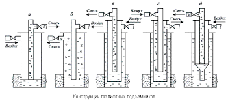 Нефтяной фонтан газлифт эрлифт НКТ добыча нефти Конструкция газлифтных подъемников