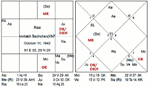 Vedic Astrology Article Jaimini Chara Dasha Amitabh Bachchan