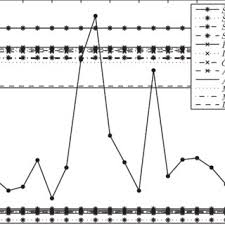 Pitch Diameter Chart Measurements Of Pitch Diameter Of Threads On Aircraft