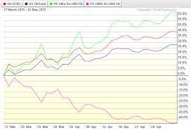 Sco Phils Stock World