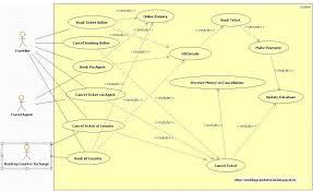 kavindra kumar singh  use case diagram for bus reservation systemthe usecase uml diagram for bus reservation system is shown below