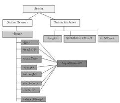 Sections Jasper Reports Report Template Diagram