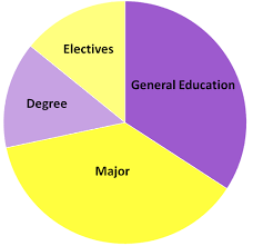 Pie Chart Of College Majors James Madison University Academic Requirements For