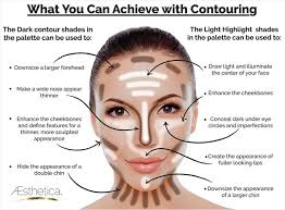 unlike what s seen in the sketch and in this diagram however contour makeup is supposed to be blended after it s applied to produce a natural look