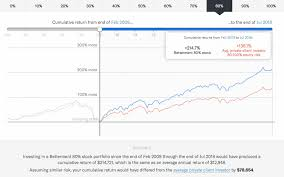 Betterment Growth Chart A Detailed Review Of Betterment Returns Features And How