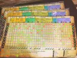 I Printed The Elem Status Weakness Chart Posted On R Mhw On