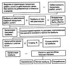 Курсовая работа Прибыль и рентабельность предприятий Рисунок1 1 1 Формирование и распределение прибыли предприятия