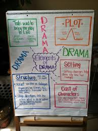 Literary Elements Anchor Chart Image Result For Literary Devices Anchor Chart Drama