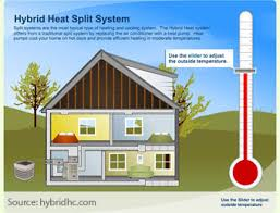 ductless heat pump diagram. Interesting Pump Plus Ductless Splits Can Save You Of Up To 50 Or More On Your Home Heating  And Cooling Costs Compared Oil Propane Electric Baseboard Heat For Ductless Heat Pump Diagram E