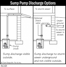 backup sump pump options. Wonderful Sump In Backup Sump Pump Options C