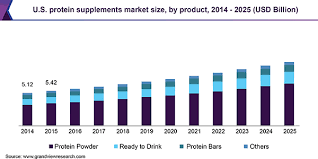 Protein Supplements Market Size Share Industry Trends
