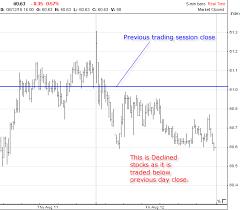Advances Declines Marketvolume Com
