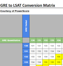 Gre To Lsat Conversion Matrix Gre And Grad School
