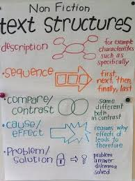 best text structure definition ideas text  best 25 text structure definition ideas text features definition nonfiction definition and text feature anchor chart