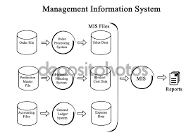 diagram of management information system   stock photo © vaeenma    diagram of management information system   stock image