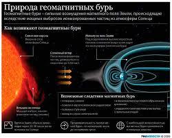 Влияние магнитного поля на человека оценка и рекомендации Геомагнитные бури реакция Земли на солнечный ветер