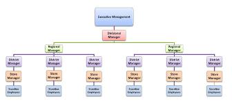 Retail Store Org Chart Organizational Theory Blog Brady Uaf Mba 617 Cundiff