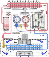 car ac diagram. auto air conditioning system diagram car ac i