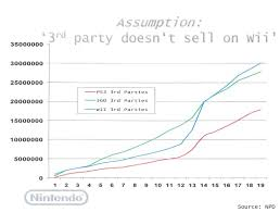 Third Party Games And The Wii Video Game Sales Wiki