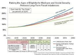 Medicare Eligibility Income Chart Raising Medicare And Social Security Eligibility Ages